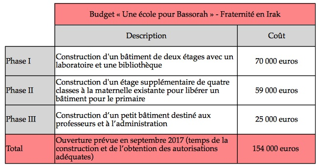 photo-budget-ecole-bassorah-fraternite-en-irak