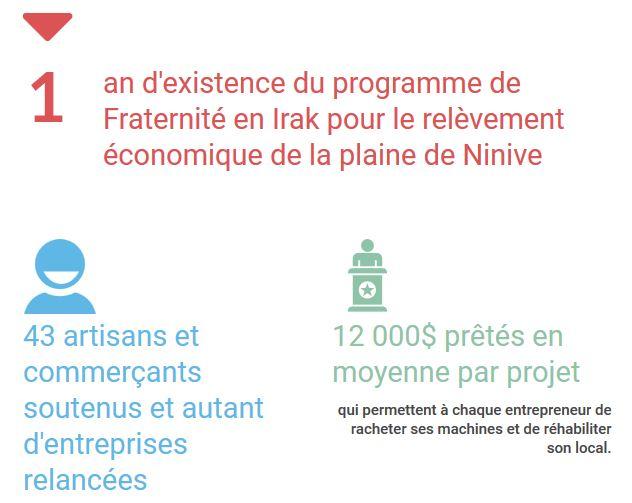 Infographie : le programme de relance économique a 1 an !
